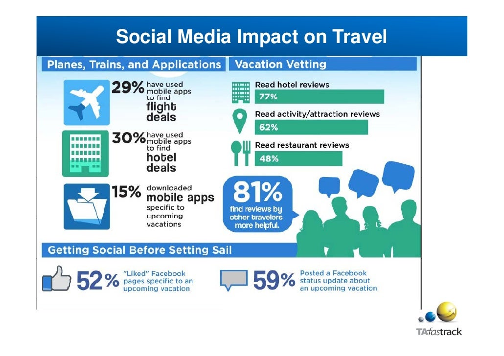 Ict and socia media in tourism