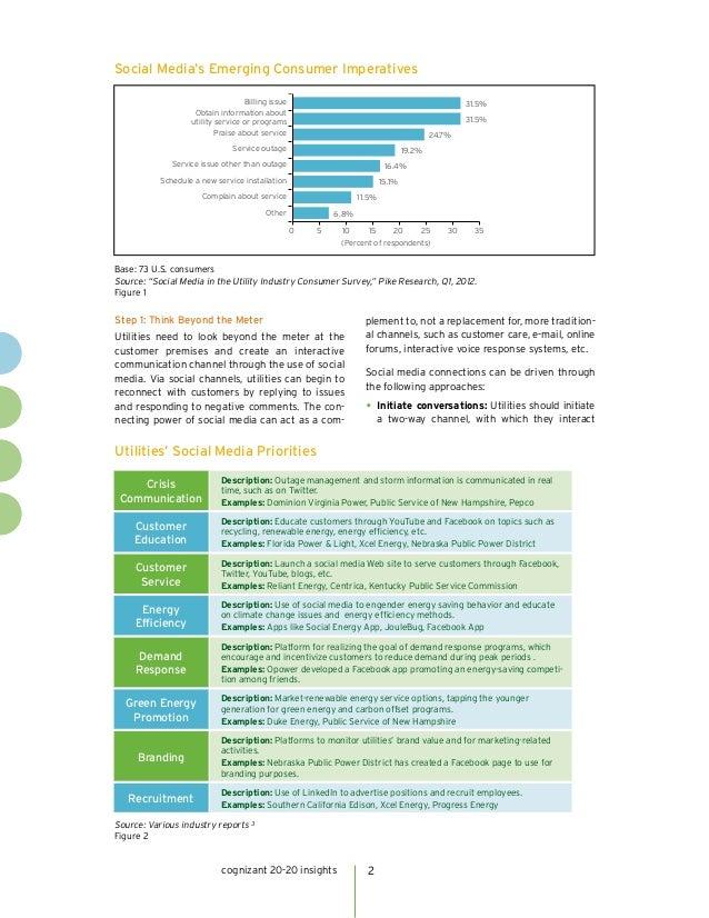 Social Media's Emerging Consumer Imperatives                                   Billing issue                              ...