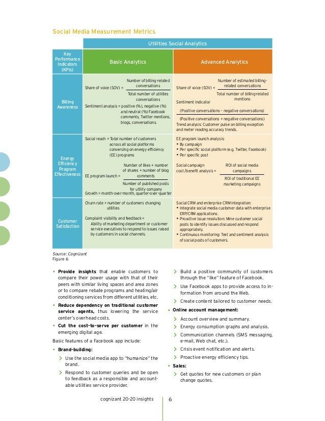 Social Media Measurement Metrics                                                     Utilities Social Analytics     Key Pe...