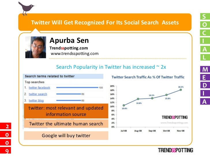 S      Twitter Will Get Recognized For Its Social Search Assets     O                                                     ...