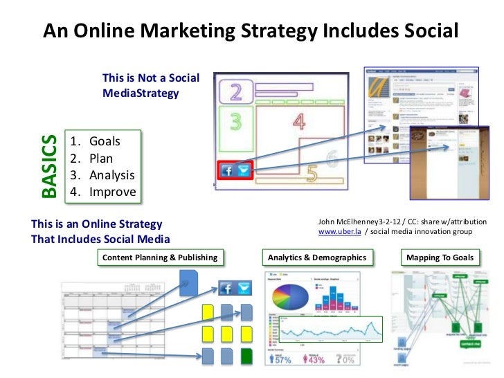 An Online Marketing Strategy Includes Social                 This is Not a Social                 MediaStrategy BASICS    ...