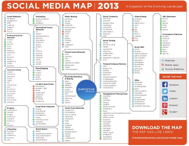 SOCIAL MEDIA MAP 2013 Social Networks facebook google plus path meet-up tagged gather bu mp Professional Social Networks l...