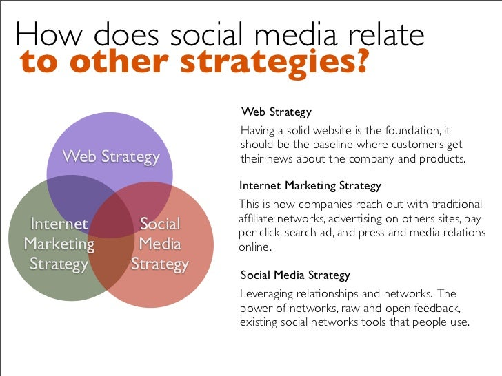 How does social media relate to other strategies?                        Web Strategy                        Having a soli...
