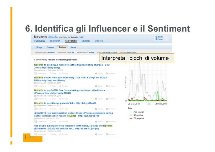 6. Identifica gli Influencer e il Sentiment                      Interpreta i picchi di volume     | 103