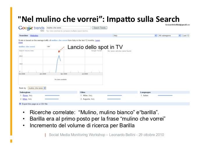 """""""Nel  mulino  che  vorrei"""":  Impa4o  sulla  Search   On  Search  Volume                           Lanc..."""