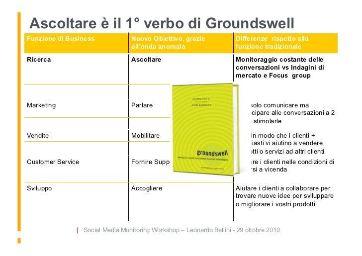 Ascoltare è il 1° verbo di Groundswell Funzione di Business              Nuovo Obiettivo, grazie             Differenze ri...