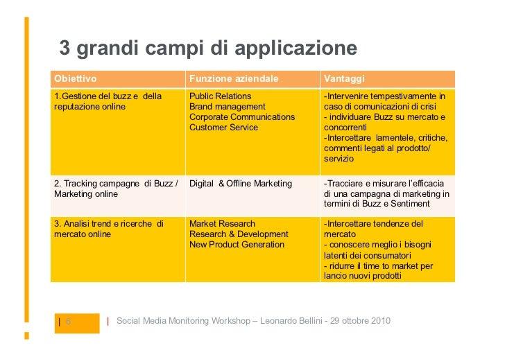 3 grandi campi di applicazione Obiettivo                         Funzione aziendale                Vantaggi 1.Gestione del...