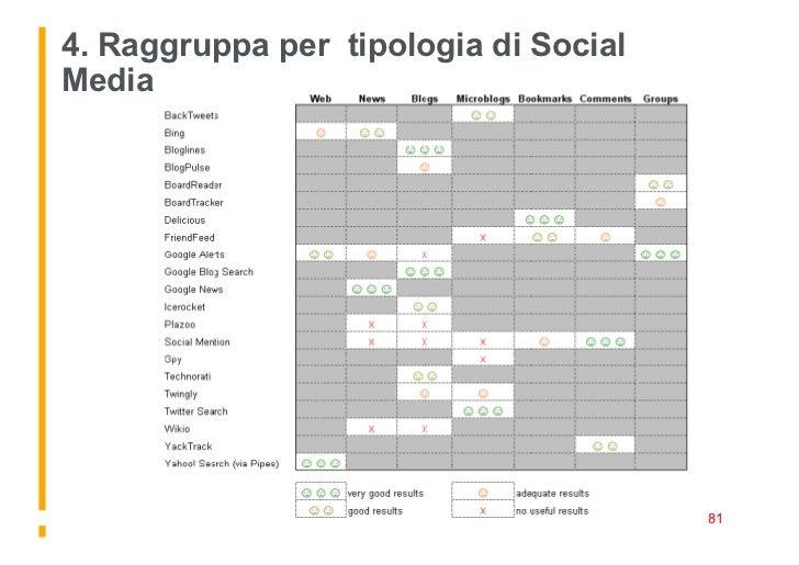4. Raggruppa per tipologia di Social Media           | Social Media Monitoring Workshop – Leonardo Bellini - 29 ottobre 20...