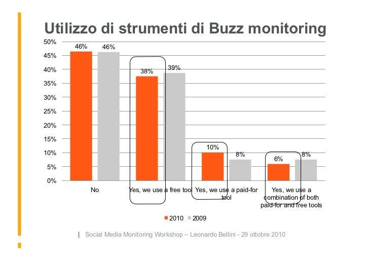 Utilizzo di strumenti di Buzz monitoring 50%       46%        46% 45%  40%                                  39%           ...