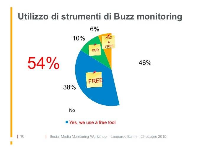 Utilizzo di strumenti di Buzz monitoring                                   6%                        10%                PA...
