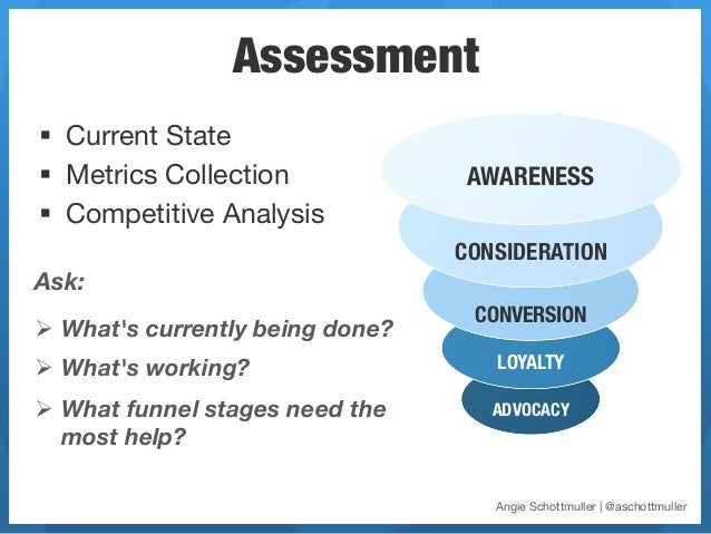 Assessment§ Current State§ Metrics Collection              AWARENESS§ Competitive Analysis                          ...