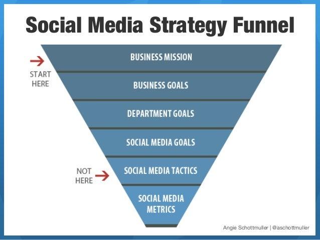 Social Media Strategy Funnel                    Angie Schottmuller | @aschottmuller