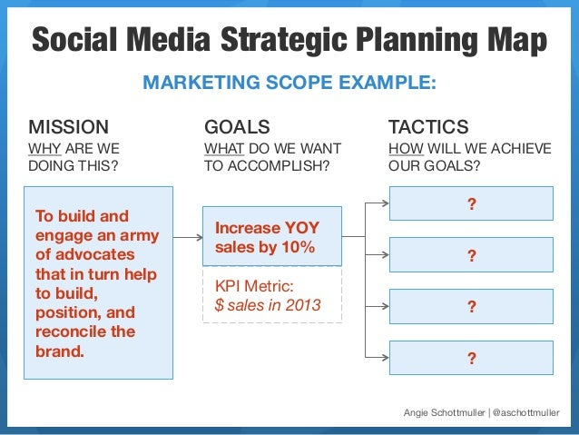 Social Media Strategic Planning Map               MARKETING SCOPE EXAMPLE:MISSION!            GOALS!              TACTICS!...