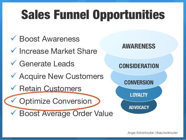 Sales Funnel Opportunitiesü Boost Awareness                                  AWARENESSü Increase Market Shareü Gener...