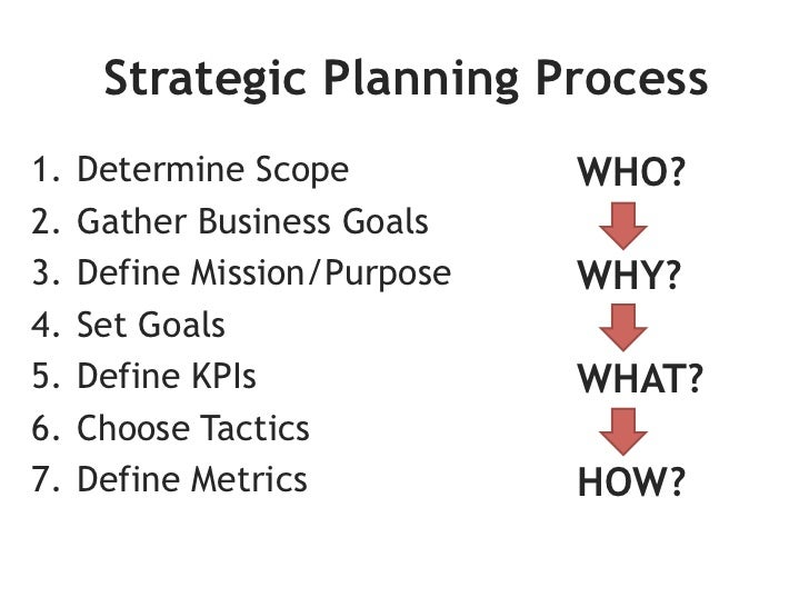 Social Media <Scope> Strategic Plan 2012MISSION           GOALS             TACTICSWHY ARE WE        WHAT DO WE WANT   HOW...