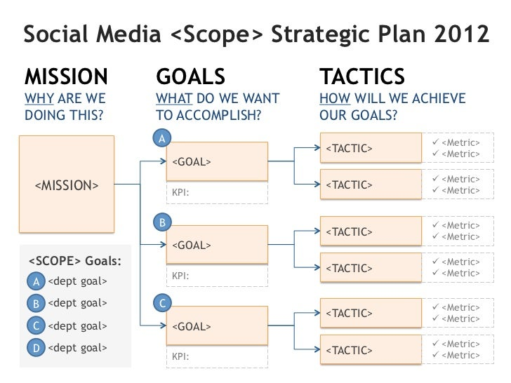 Step 1: Determine ScopeWhat aspect of the business will use social media?             Marketing & PR             IT       ...