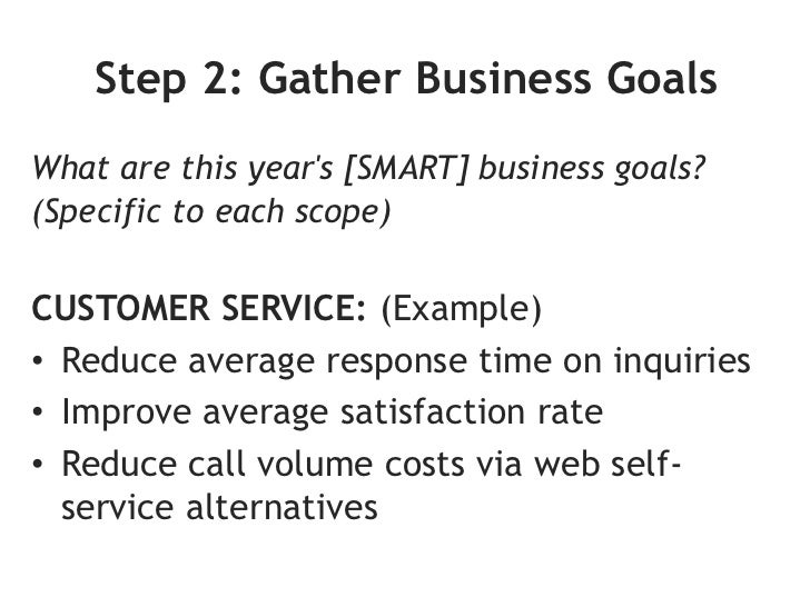 START Here:80% of marketersincorrectly beginwith tacticsinstead of goals.      DO NOT START Here:                 Image cr...