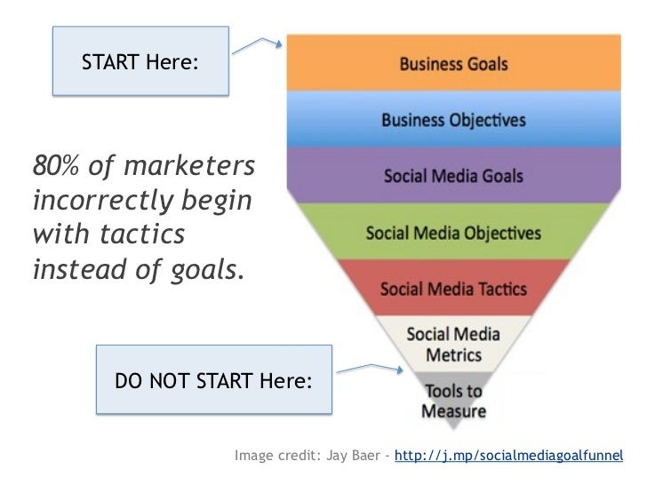 Step 3: Define SM Mission/PurposeWhy are we bothering with social media?(Specific to each scope)MARKETING: (Example)To bui...