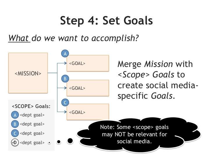 Strategic Planning:Balanced Scorecard (BSC)1-2 goals for each perspective.                         1.   Customer         ...