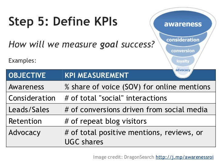 Social Media <Scope> Strategic Plan 2012MISSION           GOALSWHY ARE WE        WHAT DO WE WANTDOING THIS?       TO ACCOM...