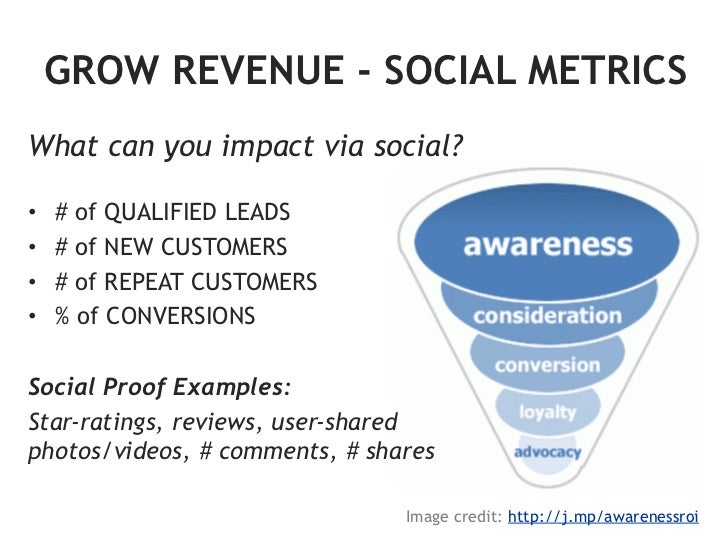 REDUCE COSTS - SOCIAL METRICSQuantify the equivalent value as if you had topay for these:                                 ...