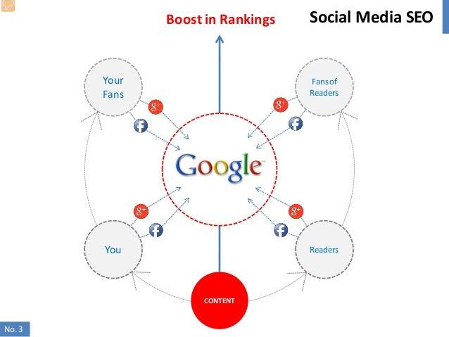 Social Media - Việt Dũng Slide 3