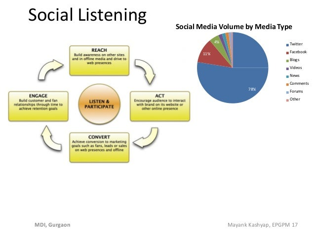 Social Listening 78% 11% 4% Social Media Volume by Media Type Twitter Facebook Blogs Videos News Comments Forums Other MDI...
