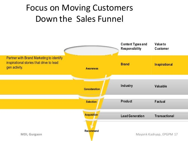 Focus on Moving Customers Down the Sales Funnel Recommend Content Typesand Responsibility Valueto Customer Partner with Br...