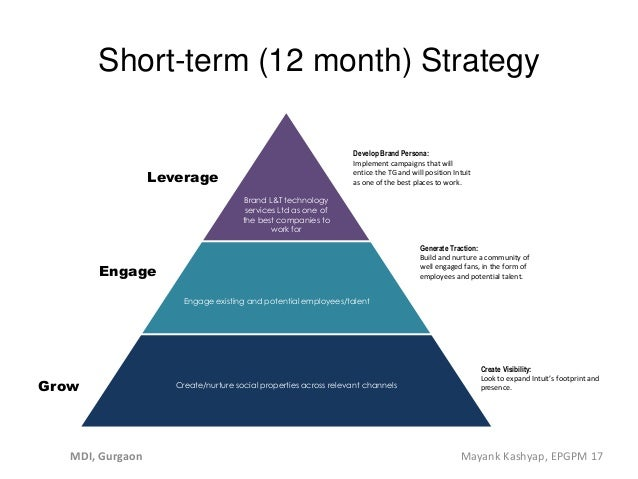 Short-term (12 month) Strategy Create Visibility: Look to expand Intuit's footprint and presence. . . Create/nurture socia...