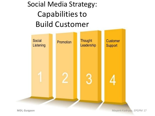Social Media Strategy: Capabilities to Build Customer Relationship MDI, Gurgaon Mayank Kashyap, EPGPM 17 Social Listening ...