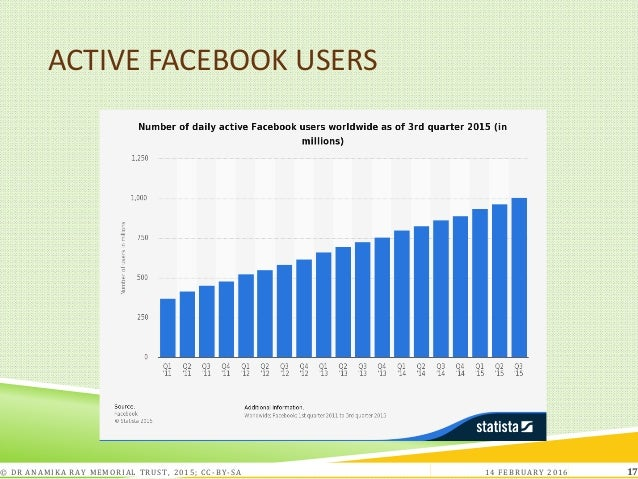 ACTIVE FACEBOOK USERS 14 FEBRUARY 2016© DR ANAMIKA RAY MEMORIAL TRUST, 2015; CC -BY-SA 17