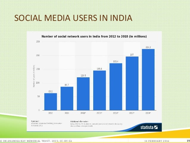 SOCIAL MEDIA USERS IN INDIA 14 FEBRUARY 2016© DR ANAMIKA RAY MEMORIAL TRUST, 2015; CC -BY-SA 19