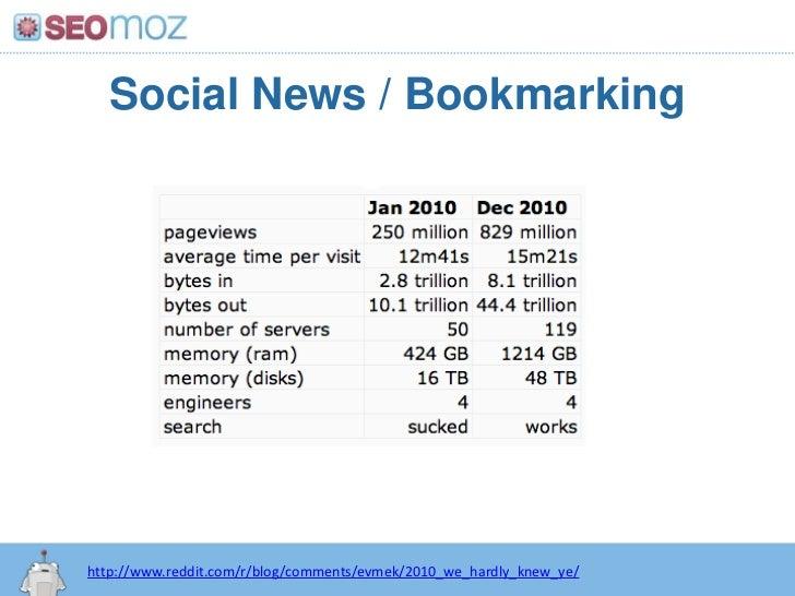 Social News Sites<br />http://www seomoz org/blog/reddit