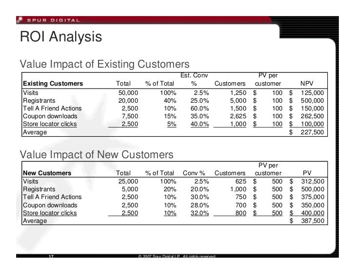 ROI Analysis Value Impact of Existing Customers                                                          Est. Conv        ...