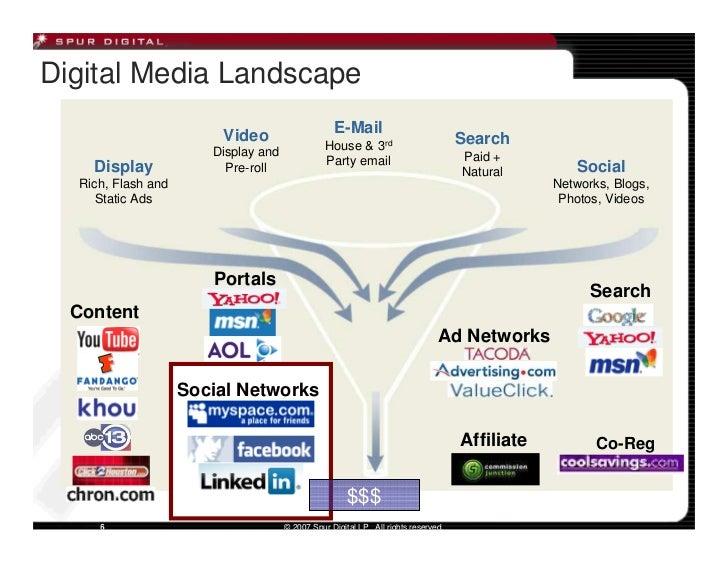 Digital Media Landscape                         Video                     E-Mail                                          ...