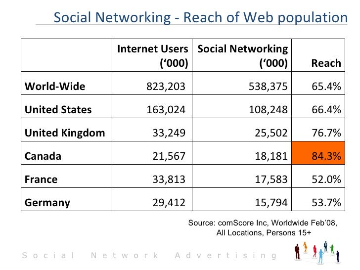 Social Networking - Reach of Web population Source: comScore Inc, Worldwide Feb'08,  All Locations, Persons 15+ 53.7% 15,7...