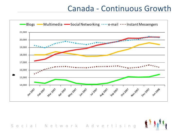 Canada - Continuous Growth