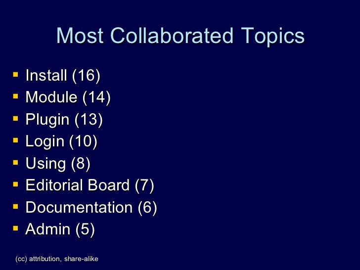 Most Collaborated Topics    Install (16)    Module (14)    Plugin (13)    Login (10)    Using (8)    Editorial Board...