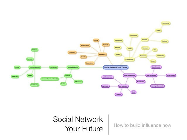 Social Network                 How to build influence now   Your Future