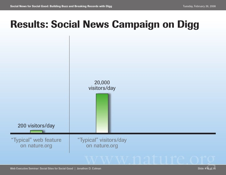 Social News for Social Good: Building Buzz and Breaking Records with Digg     Tuesday, February 26, 2008     Results: Soci...