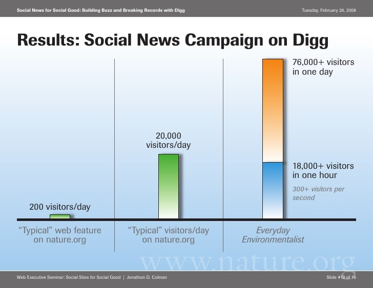Social News for Social Good: Building Buzz and Breaking Records with Digg                     Tuesday, February 26, 2008  ...