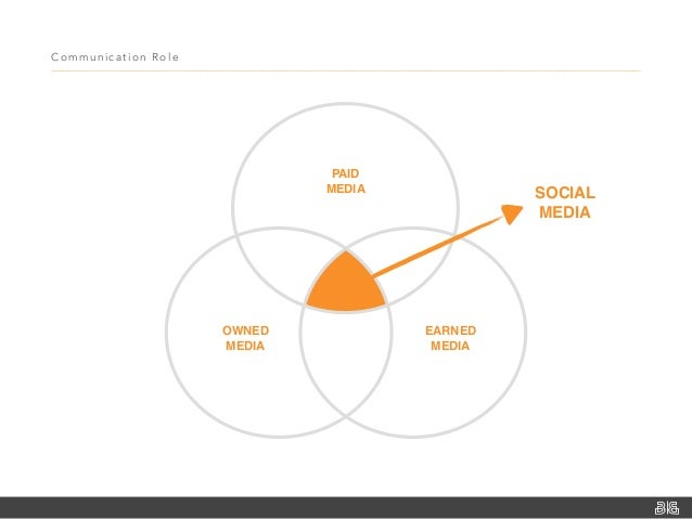 Communication Role OWNED MEDIA PAID MEDIA EARNED MEDIA SOCIAL MEDIA