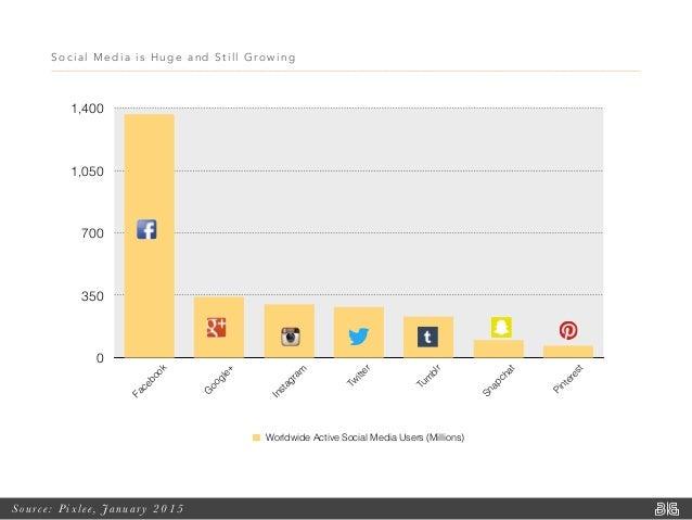 Social Media is Huge and Still Growing Source: Pixlee, Januar y 2015 0 350 700 1,050 1,400 Facebook G oogle+ Instagram Tw ...