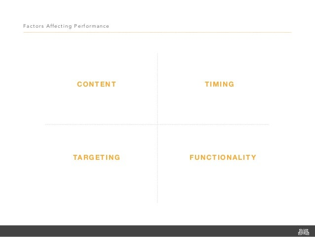 Factors Affecting Perfor mance CONTENT TIMING TARGETING FUNCTIONALITY