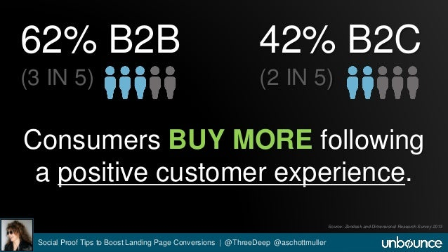 62% B2B  (3 IN 5)  42% B2C  (2 IN 5)  Consumers BUY MORE following  a positive customer experience.  Source: Zendesk and D...