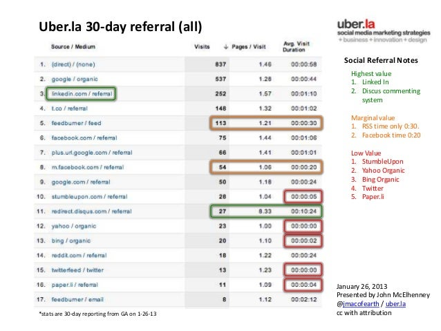 Uber.la 30-day referral (all)                                                   Social Referral Notes                     ...