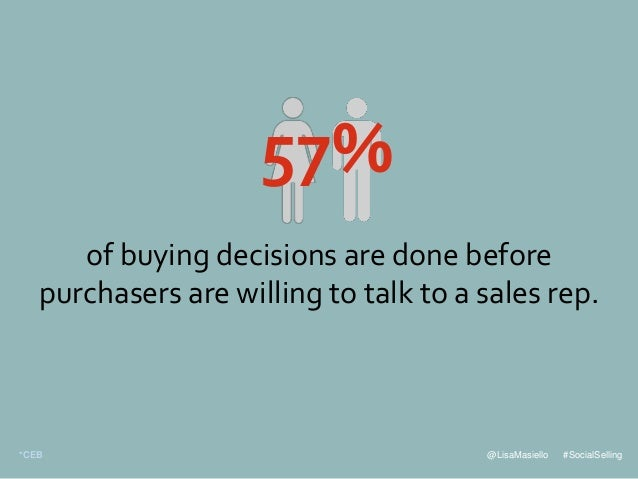 @LisaMasiello #SocialSelling of buying decisions are done before purchasers are willing to talk to a sales rep. 57% *CEB