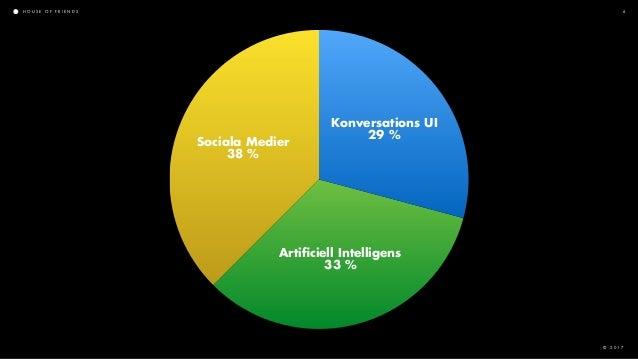H O U S E O F F R I E N D S © 2 0 1 7 6 Sociala Medier 38% Artificiell Intelligens 33% Konversations UI 29%