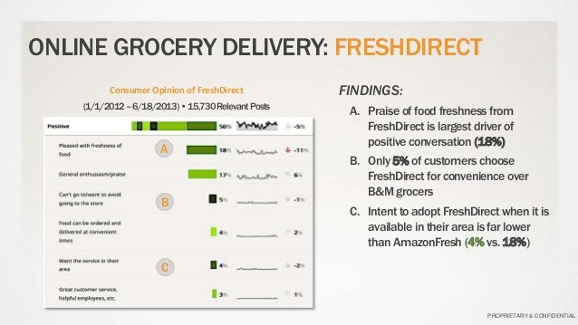 Grocery Delivery FAQs