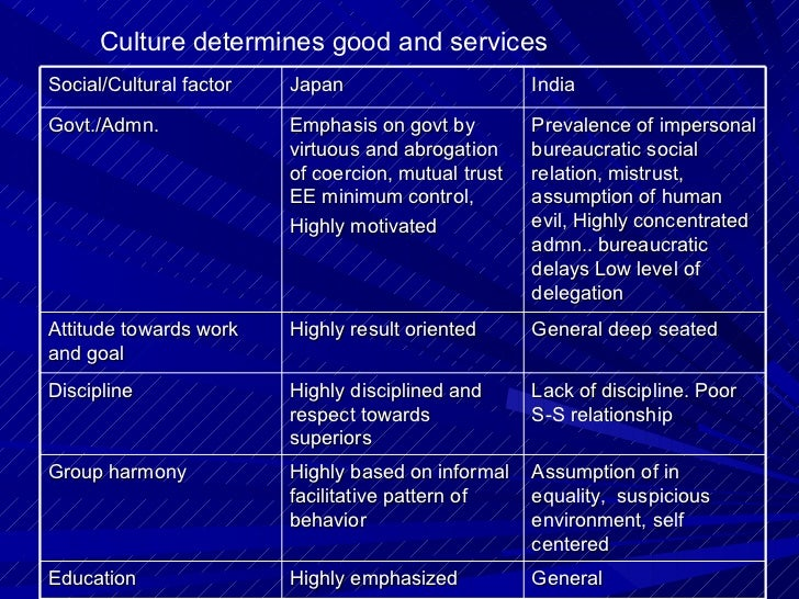 People attitude towards business: U.K, Saudi Arab, South Korea  Attitude towards work: Moral, Motivation, penalty & reward...